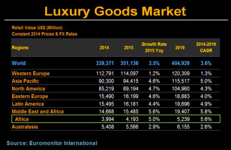 lux_goods_Africa_lux_market